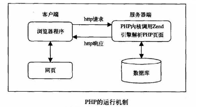 PHP运行机制