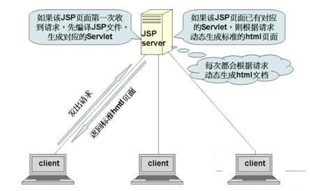 JSP原理